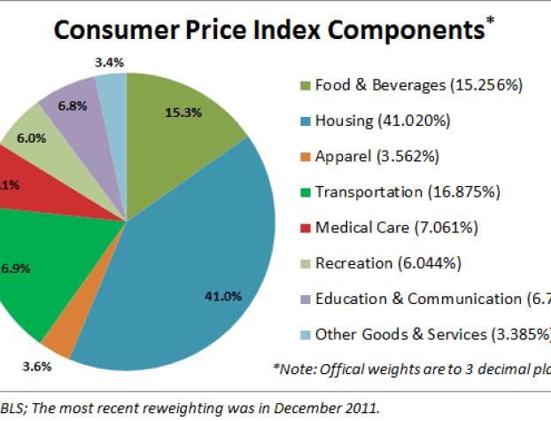 distribucion-de-los-componentes-del-IPC-EEUU-510x319% - Distribución y peso porcentual de los componentes del IPC en EEUU