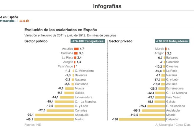 empleo-pUblico-vs-privado-510x284% - Empleo público versus privado de Junio 2011 a Junio 2012