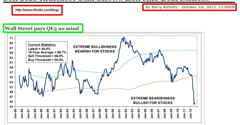 indicador-sell-side-indicator-510x301% - Dos indicadores que deberían decir lo mismo y sin en cambio divergen claramente