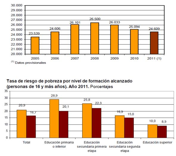 ine-1-510x525% - Tétricas tablas del INE muestran que España está llegando a niveles sociales muy depauperados