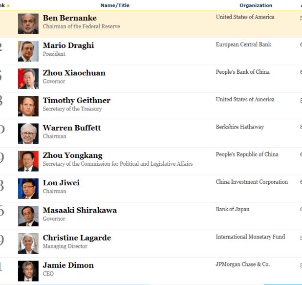 los-mas-influyentes-en-finanzas1-510x417% - Los hombres más influyentes en el mundo financiero