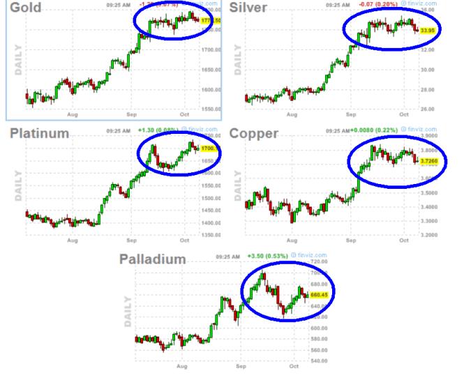 metales-9-octubre-2012-510x429% - Metales consolidando