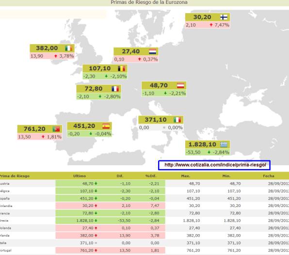 prima-de-riesgo-inicio-de-semana-510x420% - Así cerraron las primas de riesgo de la Eurozona el mes de septiembre