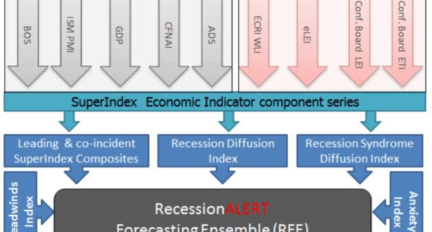 recession-forescasting-ensemble-510x339% - Recession Forescasting Ensemble