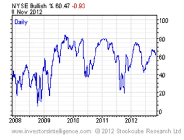 CONSENSO-8-NOVIEMBRE-510x395% - Ya se nota el giro  a la baja en el consenso alcista de analistas en el investor intelligence