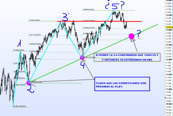 DOW-JONES-ESTRUCTURA-5-NOVIEMBRE-2012-510x379% - ¿Quien miente o quien  es más fuerte o quien anticipa qué?: Dow Jones o Nasdaq