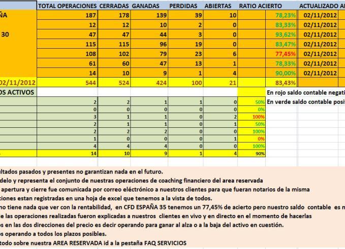 ESTADISTICA-AREA-RESERVADA-COACHING-FINANCIERO-510x282% - Resultados estadísticos de la Cartera de Coaching de nuestra Area Reservada