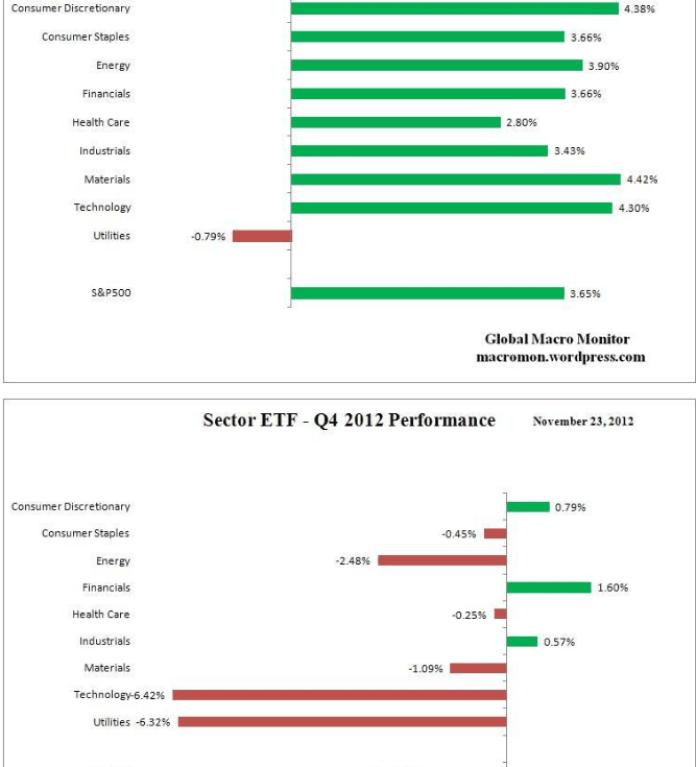 ETF-ESTADO-SEMANAL-Y-TRIMESTRAL-510x682% - Información sobre evolución de ETF por sectores semana pasada y lo que va de cuatro trimestre