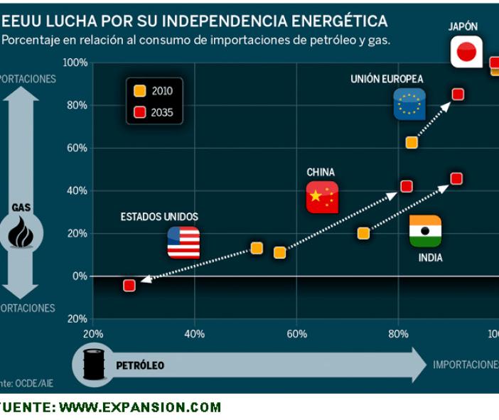 IMPORTACIONES-POR-BLOQUES-DE-GAS-Y-PETROLEO-510x389% - La proyección de importaciones de gas y petróleo por economías