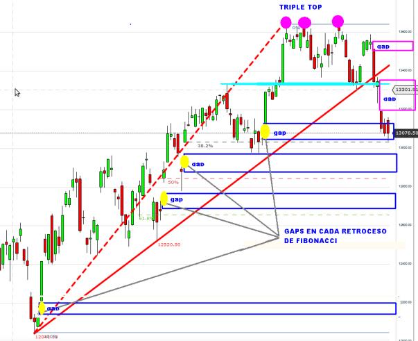 US30-25-OCTUBRE-gap-y-fibo-2012-510x437% - El Dow parece que también cumple nuestros pronósticos de hace semanas