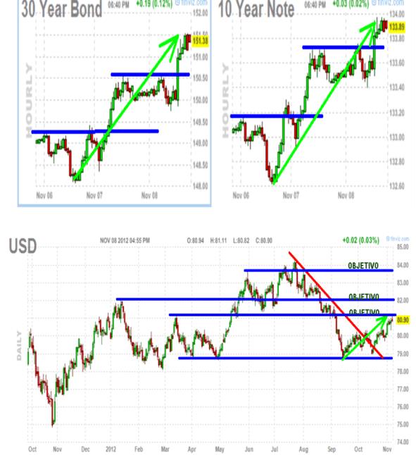 bono-nota-y-dolar-510x569% - Lo único que subió ayer con fuerza en EEUU: dólar, bonos y notas (los refugios)