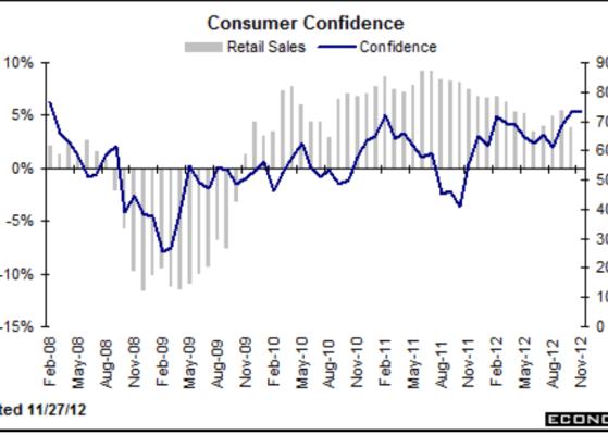 confianza-y-ventas-minoristas-desde-el-inicio-de-la-crisis-510x310% - Confianza del consumidor y ventas minoristas desde el inicio de la crisis en EEUU