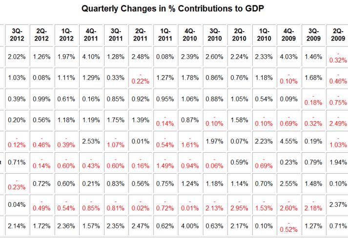 cuadro-trimestral-de-contribuciOn-al-PIB-USA-510x301% - Contribución al PIB USA trimestre a trimestre desde 2009
