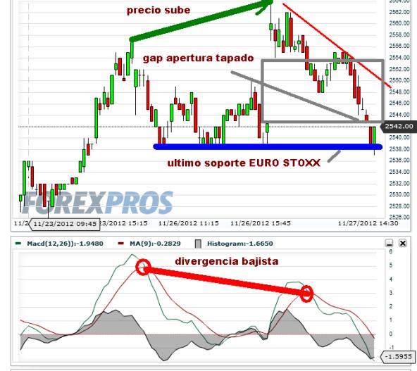 euro-stoxx-27-noviembre-2012-510x529% - Se tapan los gaps de apertura