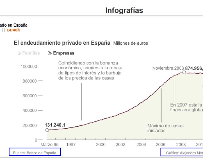 evolucion-grafica-de-la-deuda-espaNola1-510x282% - Evolución gráfica de la deuda privada española