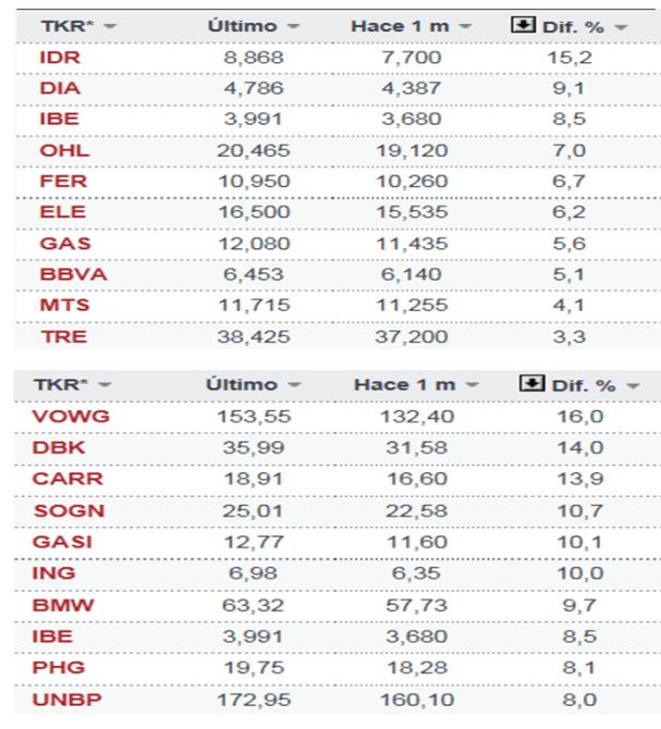 los-mejores-de-octubre-ibex-y-eurostoxx-510x561% - Los TOP TEN en  Ibex-35  y Euro Stoxx 50 en Octubre