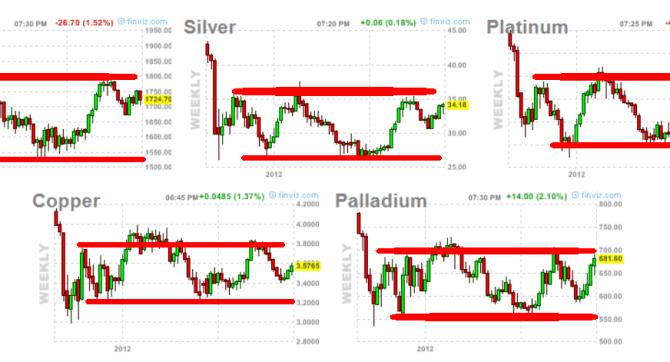 metales-30-noviembre-2012-510x197% - Los metales cerrarán el año laterales pero en resistencias de sus respectivos rangos