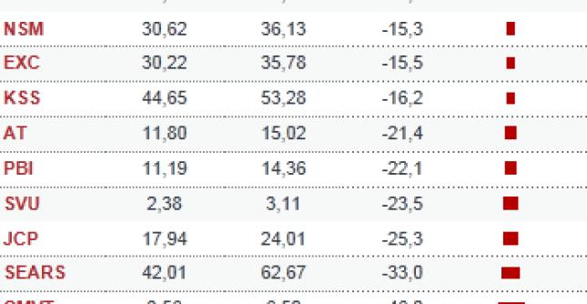10-peores-del-sp500-en-noviembre1% - Los mejores y peores de noviembre