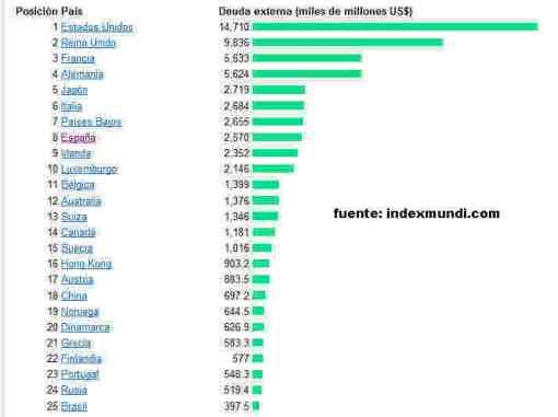 25-paises-con-mayor-deuda-externa1-510x381% - Los 25 paises con mayor deuda externa a 1 de Enero de 2012