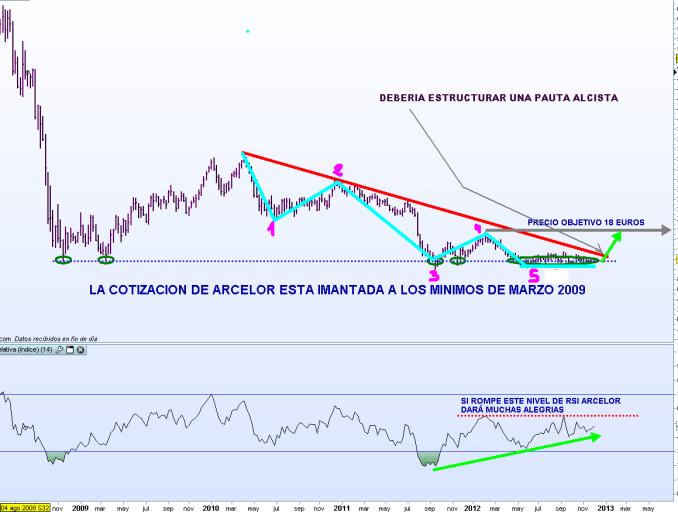 ARCELOR-5-DICIEMBRE-2012-510x363% - En Arcelor mantenemos  los 18 euros de precio objetivo