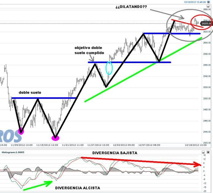 EURO-STOXX-18-DICIEMBRE-2012-700x632% - El Euro Stoxx (como toda la renta variable)  sube pero porque nadie vende