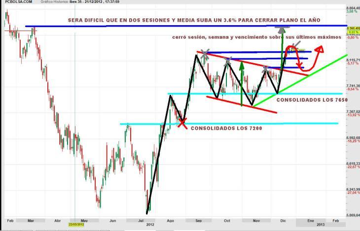 IBEX-24-DICIEMBRE-2012-730x468% - Video comentario semanal del IBEX