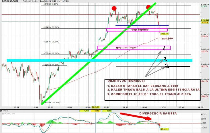IBEX-28-DICIEMBRE-2012-730x463% - El IBEX renuncia definitivamente a cerrar plano el año