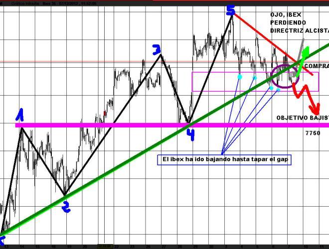 IBEX-7-DICIEMBRE-2012-510x322% - Situación técnica del IBEX ahora mismo