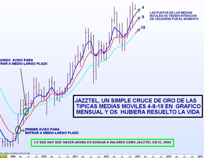 JAZZTEL-5-diciembre-2012-510x350% - Un simple cruce  de medias móviles 4-9-18  y se os puede resolver la vida
