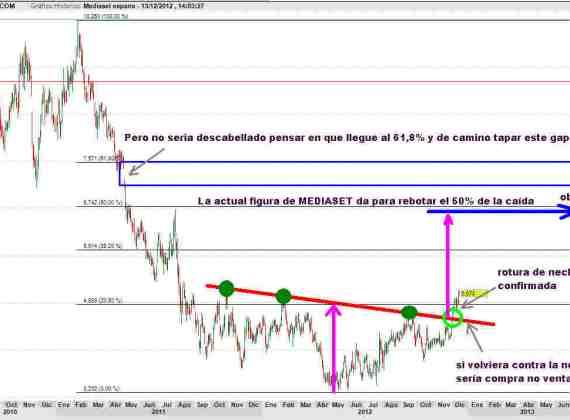MEDIASET-13-DICIEMBRE-2012-510x325% - Mediaset confirma nuestra perspectiva técnica alcista