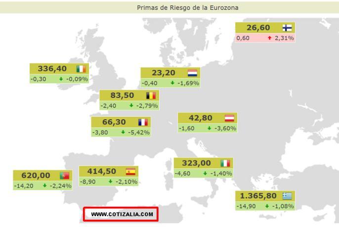 PRIMAS-DE-RIESGO-ACTUALIZADAS-510x343% - Primas de riesgo actualizadas