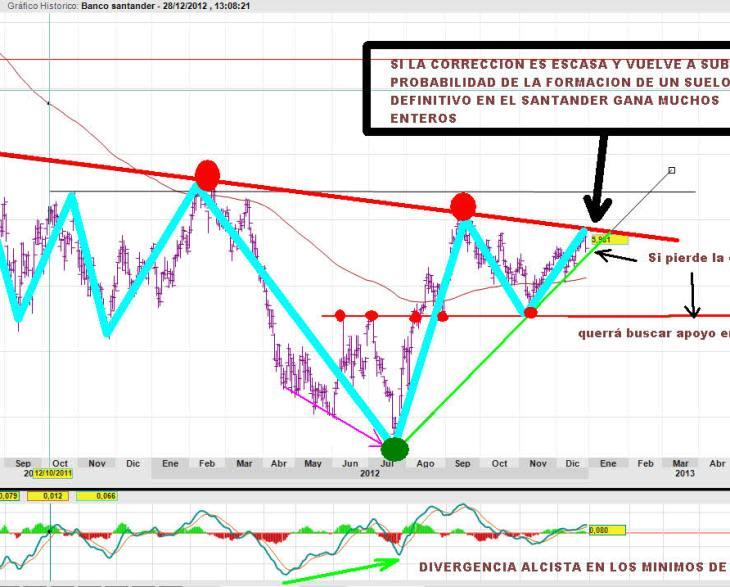SANTANDER-28-DICIEMBRE-2012-730x470% - Suelo en el Santander ¿verdadero o falso?
