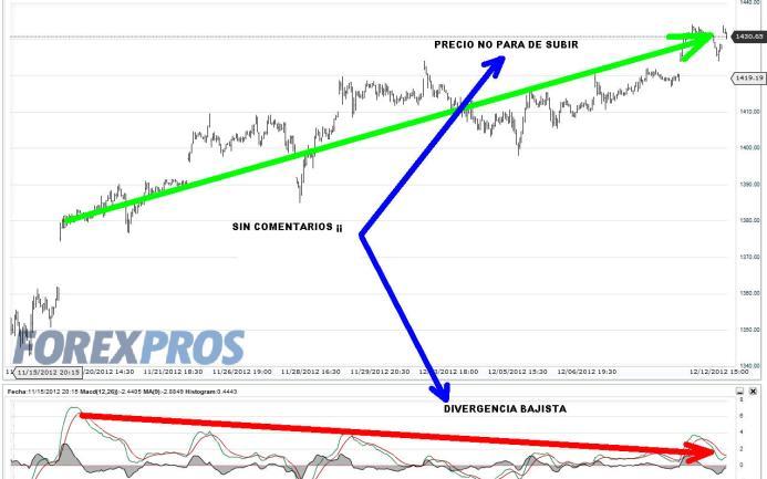 SP500-12-DICIEMBRE-2012-510x350% - En Wall Street también hay invasión de divergencias bajistas