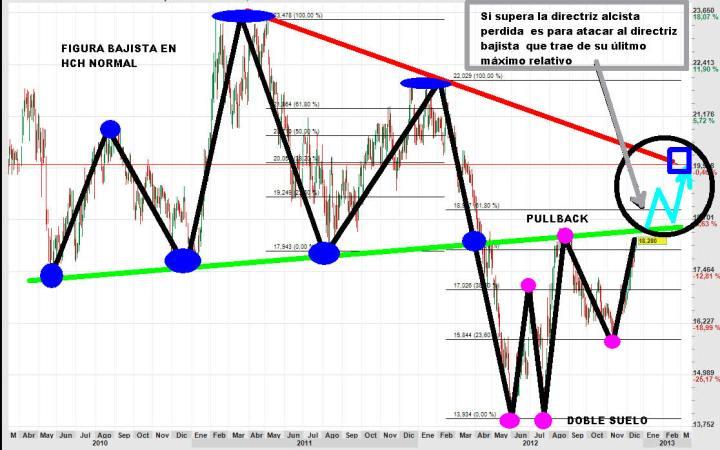 bme-19-diciembre-2012-700x447% - Gráfico del día: BME