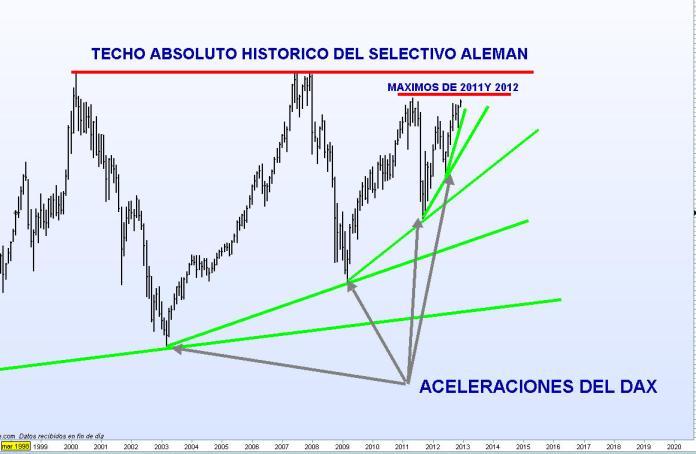 dax-8-diciembre-2012-510x309% - DAX está en aceleración histórica continua