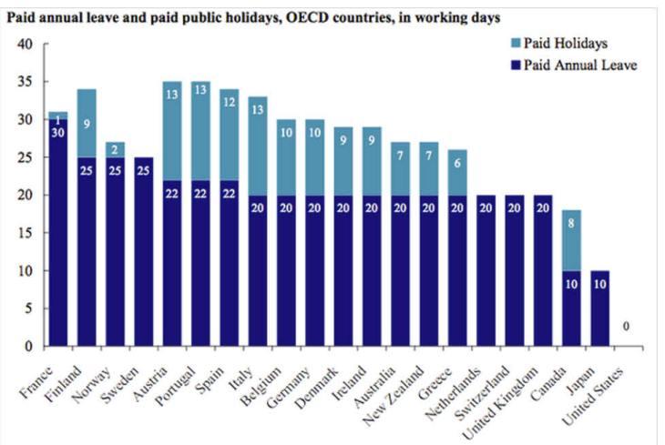 """en-estados-unidos-no-se-pagan-las-vacaciones-730x489% - En Estados Unidos """"no"""" se pagan las vacaciones"""