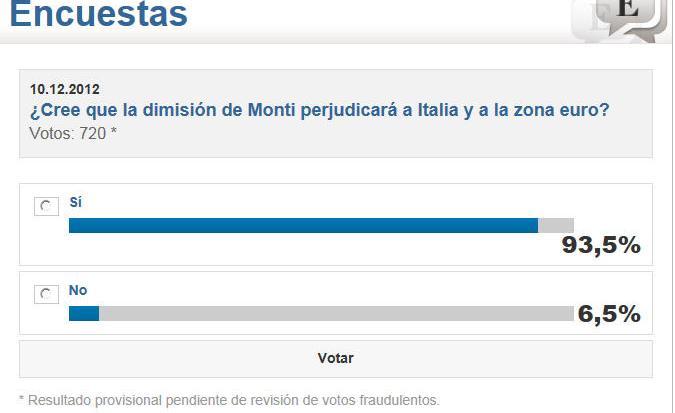 encuesta-crisis-monti-510x340% - Encuesta sobre la influencia de la marcha de Monti en la estabilidad de la eurozona
