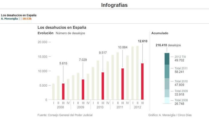 evolucion-de-los-deshaucios-durante-la-crisis-730x414% - Gráfico evolutivo de los deshaucios en España desde que se inició la crisis