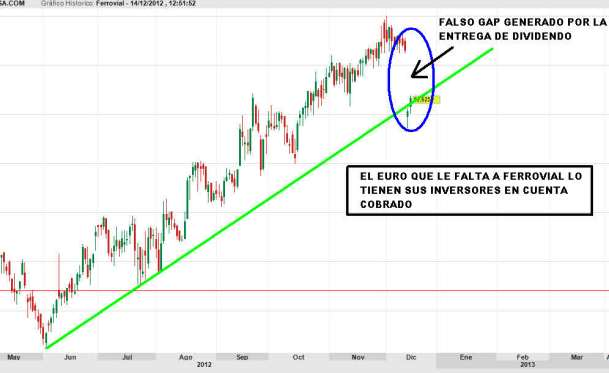 ferrovial-14-diciembre-2012-510x277% - El euro de ferrovial perdido está en la cuenta de sus inversores