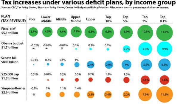 fiscal-cliff-y-tributacion-posterior% - Cómo afectará el fiscal cliff  a la tributación en EEUU