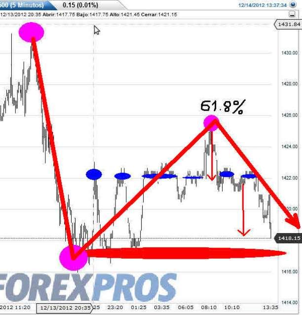 futuros-sp-14-diciembre-2012% - Los futuros del SP500  menguan a más se aproxima al apertura de Wall Street