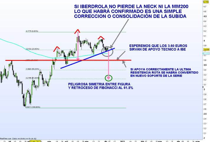 iberdrola-6-diciembre-2012-510x354% - Iberdrola si no demuestra fuerza se puede llevar un susto