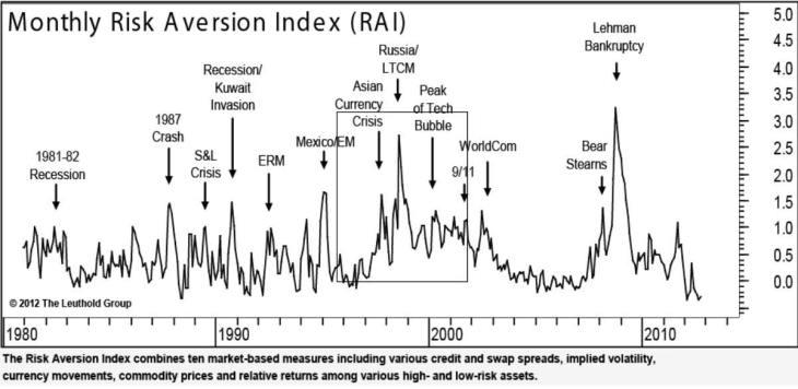 indice-de-aversion-al-riesgo-730x356% - Os presento  al INDICE DE AVERSION AL RIESGO
