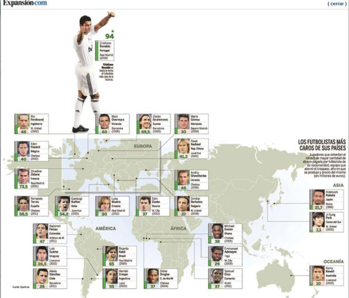 los-futbolistas-mas-caro-por-pais-700x611% - El futbolista mejor pagado de su  país