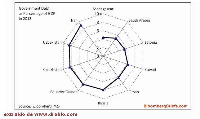 los-paises-con-menos-deuda-publica% - Los paises con menos deuda pública del mundo