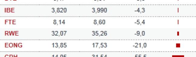 los-peorres-noviembre-euro-stoxx1% - Los mejores y peores de noviembre
