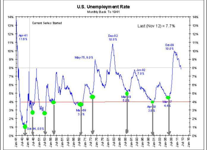 niveles-de-empleo-histOrico-510x388% - El dato del empleo USA y las grandes correcciones del mercado