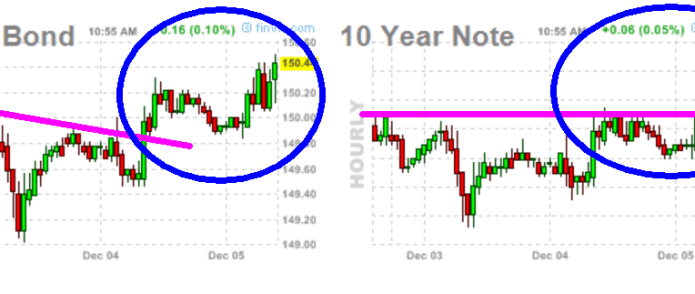nota-y-bono-5-diciembre-2012-510x154% - Un dato más que justificaría corrección USA