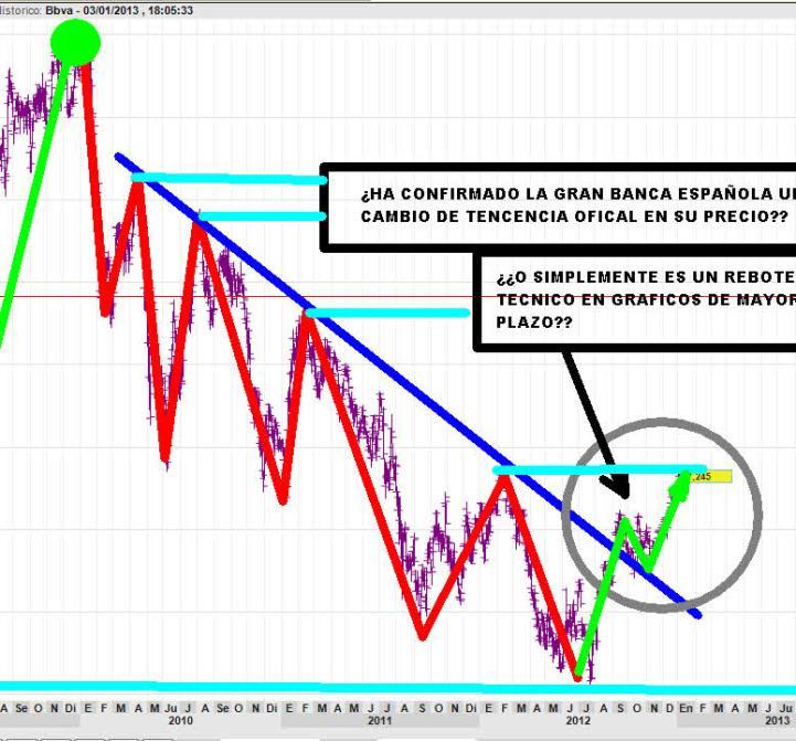 BBVA-4-ENERO-2012% - ¿Esta la gran Banca  confirmando  un giro de timón en el sector financiero español?