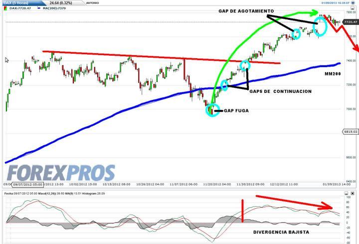 DAX-10-ENERO-2013-720x491% - El Dax tendrá que bajar algún día